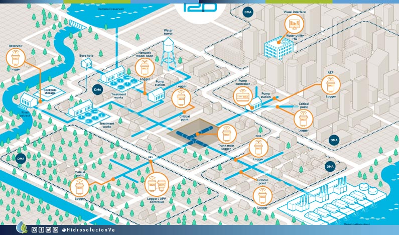 Israeli Utility to cut NRW using i2o Smart Water solution